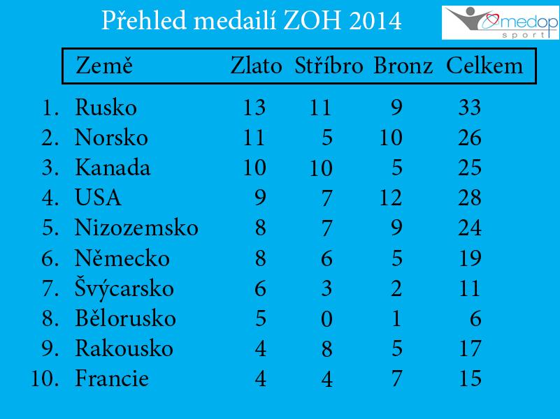 Přehled medaili Soči (podle počtu zlatých)