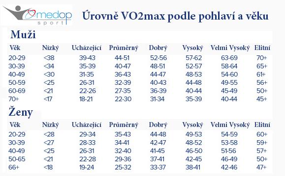 Úrovně VO2max podle pohlaví a věku
